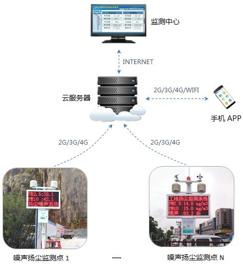 噪声扬尘监测系统|噪声扬尘监测设备|扬尘在线监测仪|工地扬尘监测仪|环境监测设备