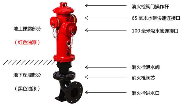 消防栓监控|消火栓监控设备|消防栓防盗水报警装置|智能消防栓监控系统|消防栓远程监控