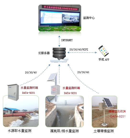 农业灌溉用水效率远程监测系统拓扑图