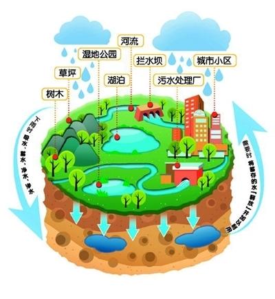 海绵城市在线监测系统工艺图