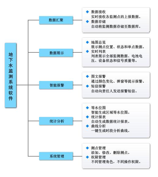 地下水监测|地下水监测系统|地下水位监测系统厂家|地下水监测方案|地下水动态监测系统软件功能