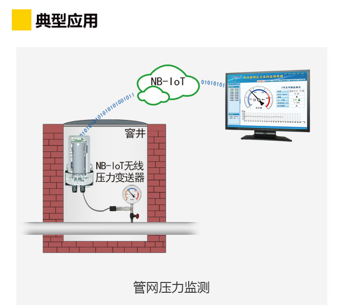 NB-IoT无线压力变送器典型应用:管网压力监测