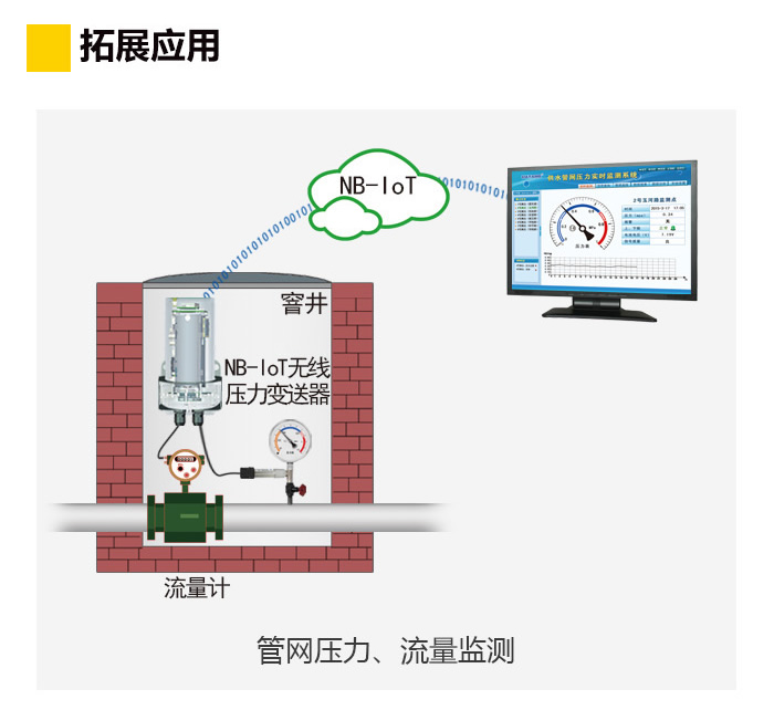 NB-IoT无线压力变送器拓展应用:管网压力、流量监测
