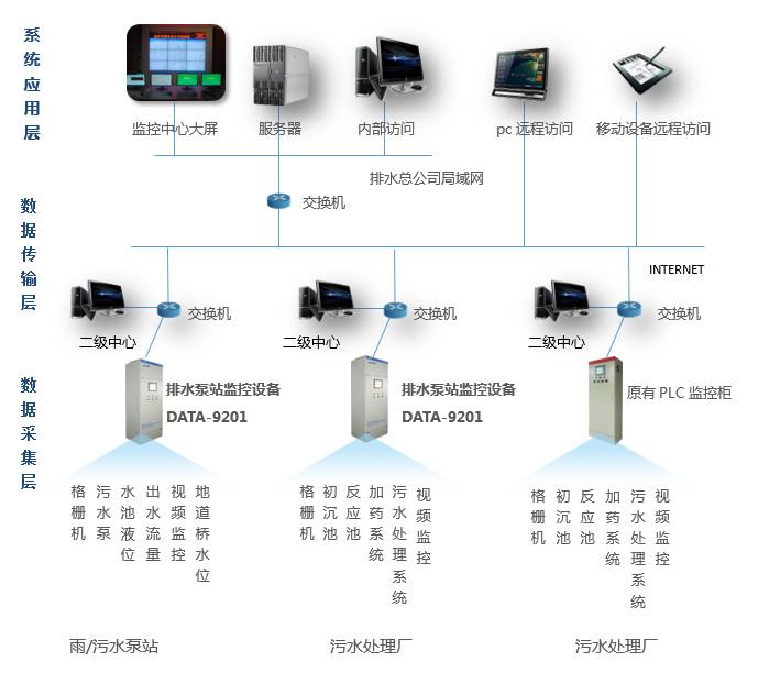 保定排水泵站无人值守监控系统|排水泵站远程监控系统|污水泵站远程监控|雨水泵站监控