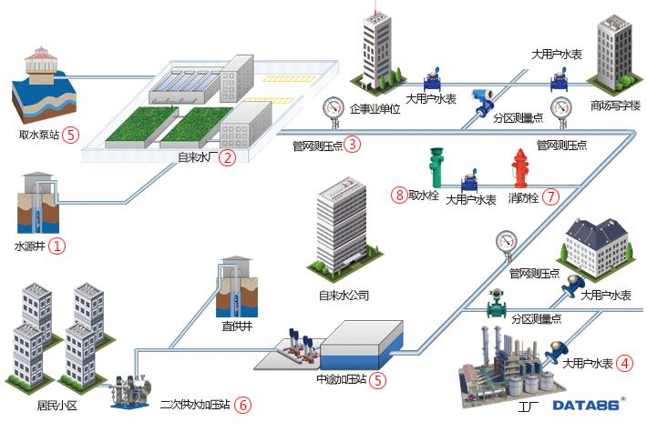 平升智慧水务综合管理平台