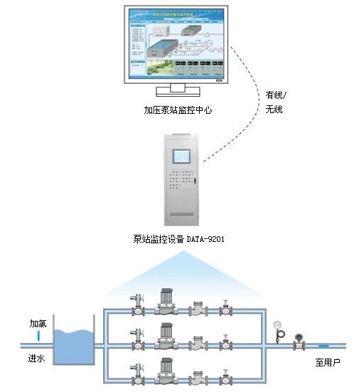 泵站遠程監控系統 泵站自動化控制系統 泵站監控系統 泵站自動化 泵房無人值守 泵站自動化監控系統 泵站自動化系統