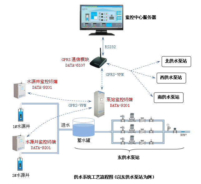 華北油田萬莊礦區供水泵站遠程監控系統——泵站遠程控制系統