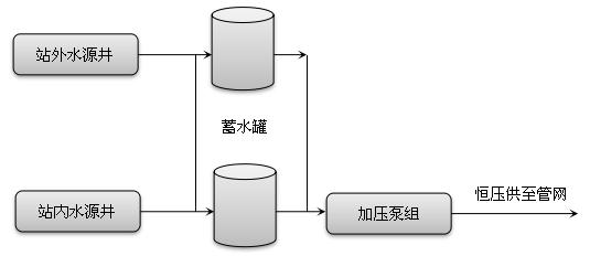 供水泵站工艺图