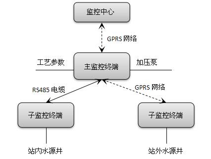 泵站监控框架