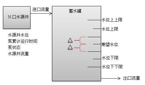 控制逻辑总体结构设计图