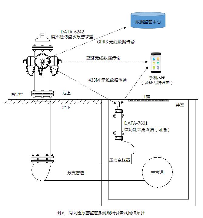 智能消火栓现场设备及网络拓扑