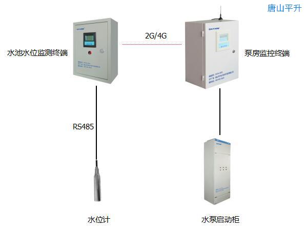农业生态园区自动供水系统应用案例|自动控制水泵的启停|远程供水系统|泵房监测方案|泵房设备在线监控|供水远程自动化监控系统