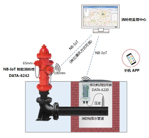 消防栓监控|智能消防栓|消火栓监控设备|消防栓防盗水报警装置|智能消防栓监控系统|消防栓远程监控