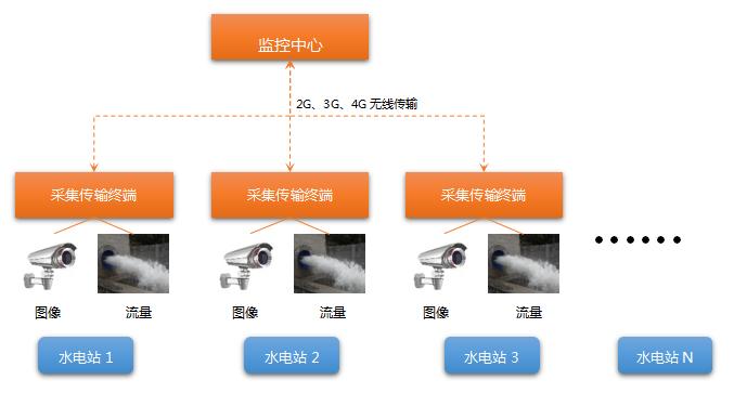 水电站生态流量监测系统软件系统组成