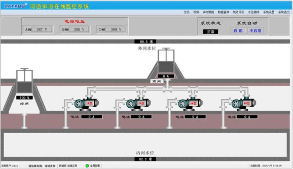 河道水闸在线监控系统 水闸远程监控系统 水闸监控 河道闸门监控 闸门远程监控 闸门开度监控 闸门自动化监控 河道闸门自动控制 远程控制闸门升、降