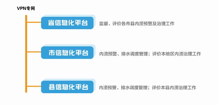 省、市、县三级信息化平台.png