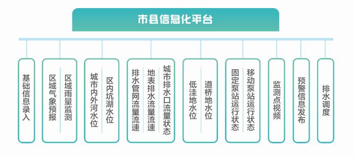 市县信息化平台.png