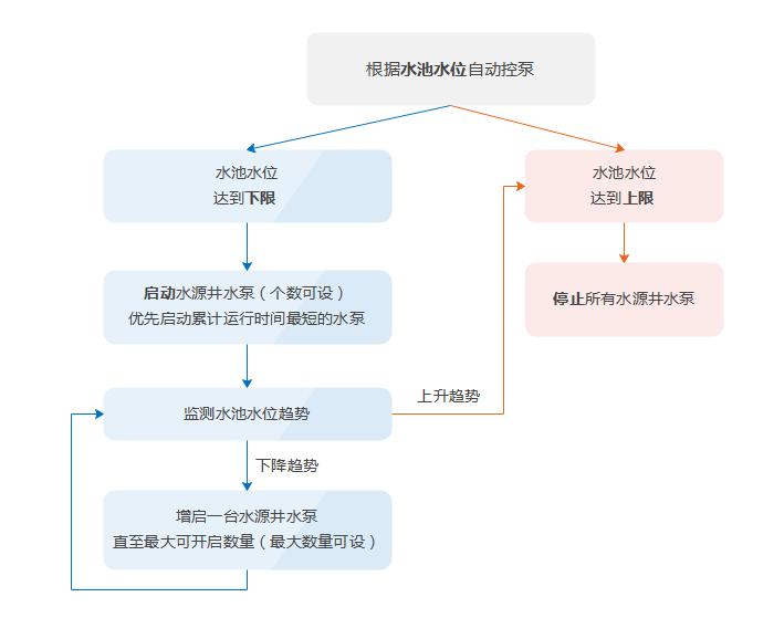 远程自动控制逻辑说明.png