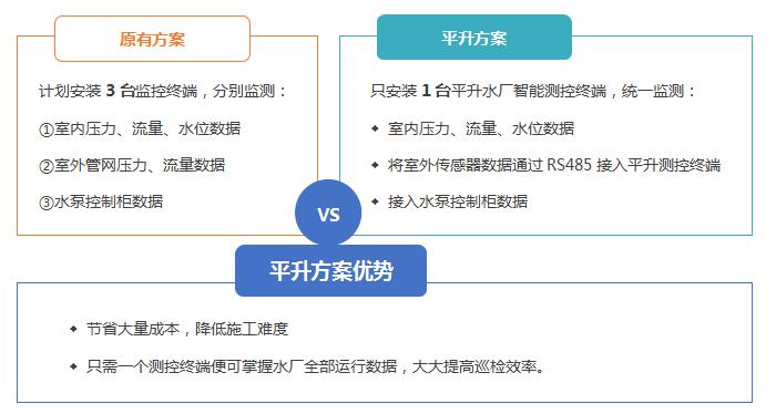 平升方案与原有方案的对比优势.png