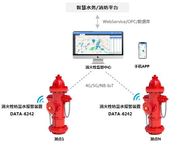 消火栓防盗水报警装置(智能消火栓改造装置)应用示意图
