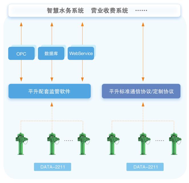 智能取水栓可通过软件对接、协议对接两种方式与智慧水务系统 营业收费系统无缝对接