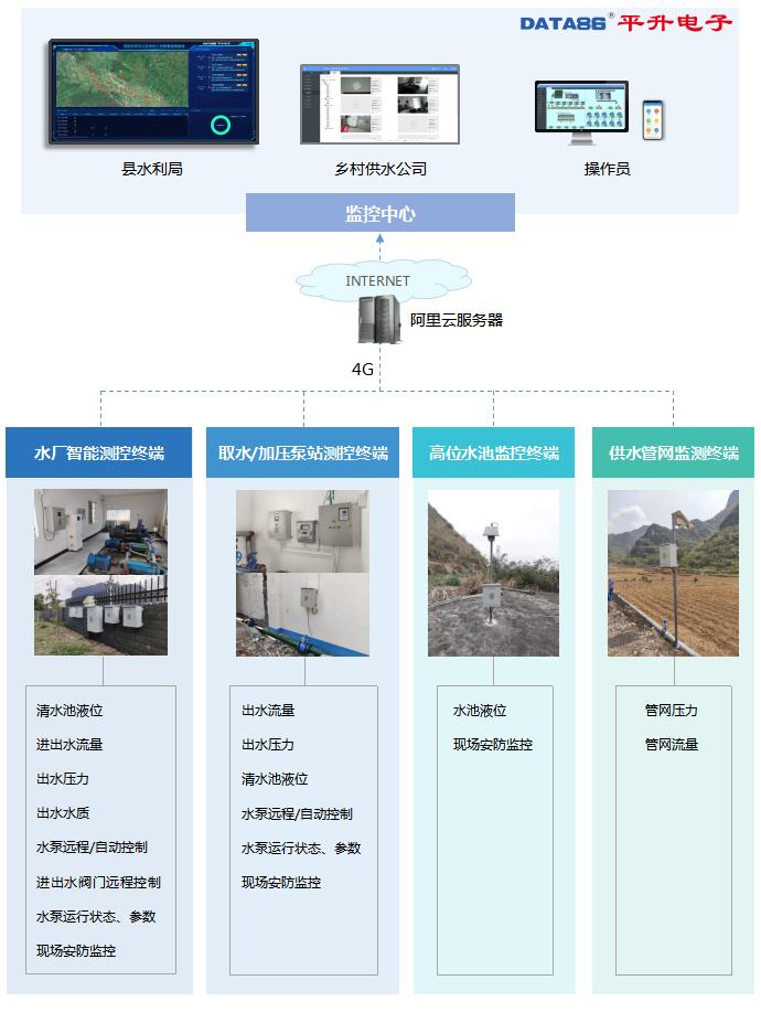 广西某地农村人饮配套监测系统拓扑图