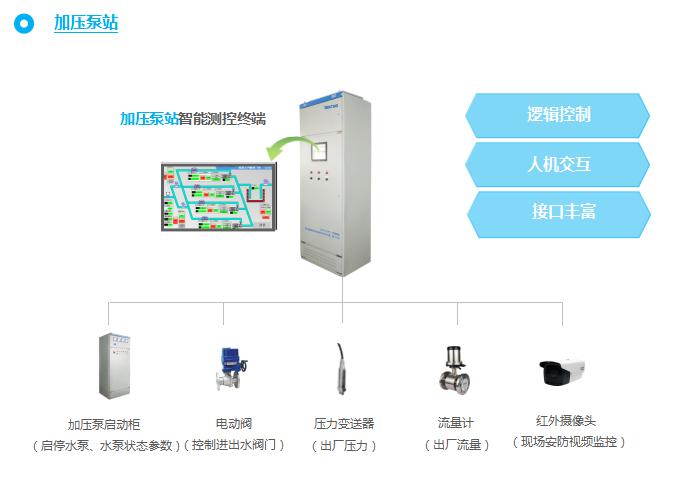 加压泵站智能监控设备