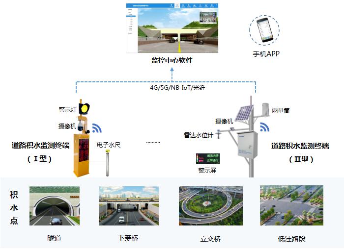 平升电子:城市内涝点监测(道路积水监测)