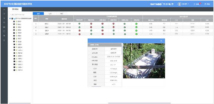 农村污水处理设施在线监测系统 生活污水处理设施在线监测 农村污水处理站远程监控系统软件图