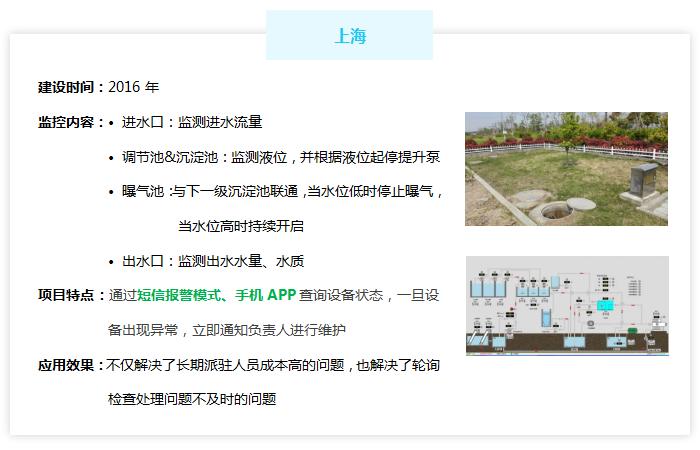 农村污水处理厂监控管理系统——上海市案例