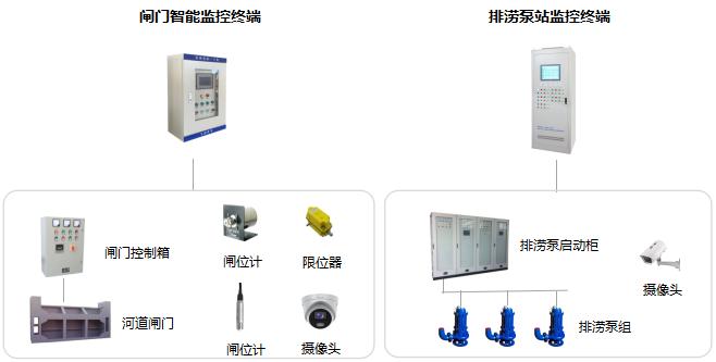 闸门智能监控终端,排涝泵站监控终端