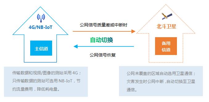 主信道:4G/NB-IoT; 备用信道:北斗卫星。