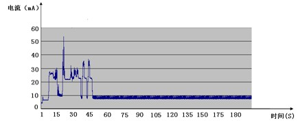 低功耗型DTU数据传输模块功耗