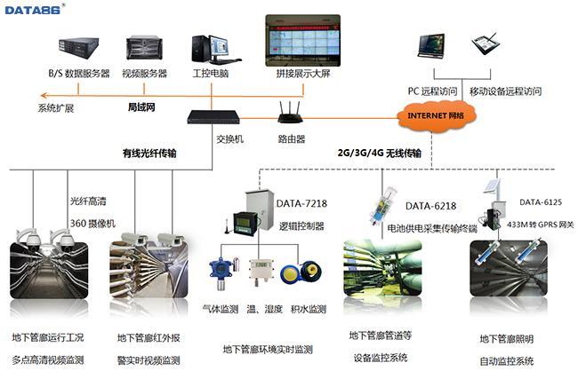 综合管廊监控系统|地下综合管廊管理|地下管廊监控|城市地下管廊监测系统|地下管廊管理系统|地下综合地下管廊智慧管理