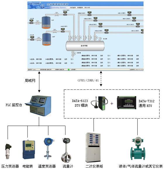 智慧工业|企业能源监控系统|能源调度系统|企业能源管理方案|能源管控|能耗监测平台|企业能源实时监测|企业节能监管平台