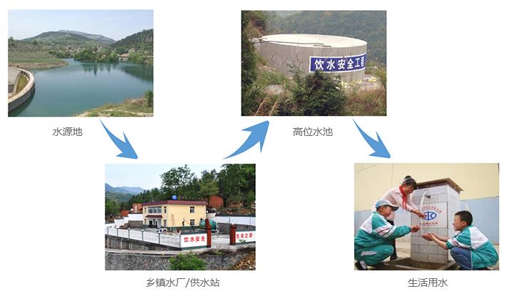 农村饮水安全监控及信息化系统|农村饮水安全信息管理系统|农村饮水安全信息化解决方案|农村饮水安全监测|农村饮用水监测|农村自动供水|农村饮水安全信息化系统