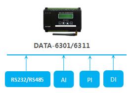 低功耗型遥测终端机RTU,仪表数据,状态采集