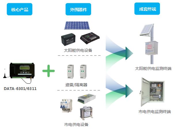 低功耗型遥测终端机RTU,产品应用