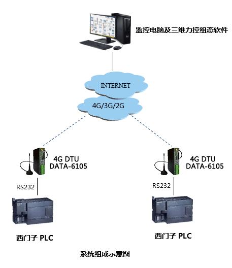 4g dtu在企业自动化设备远程监测系统中的应用系统拓扑图