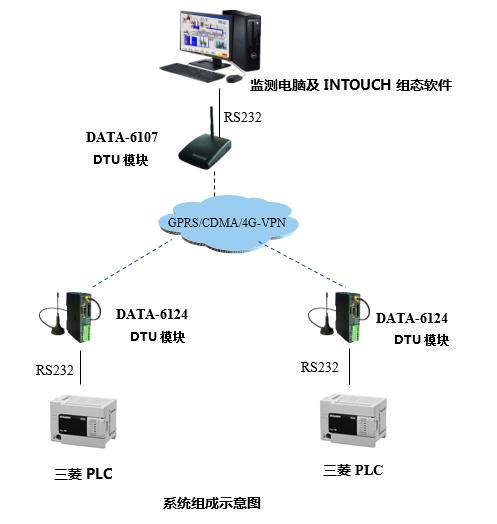 PLC远程监控系统拓扑图