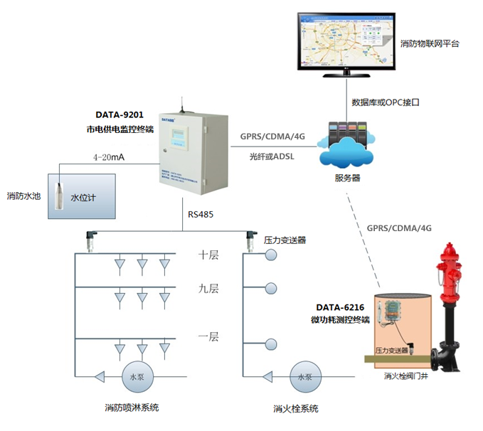 消防水系统远程监测系统拓扑图