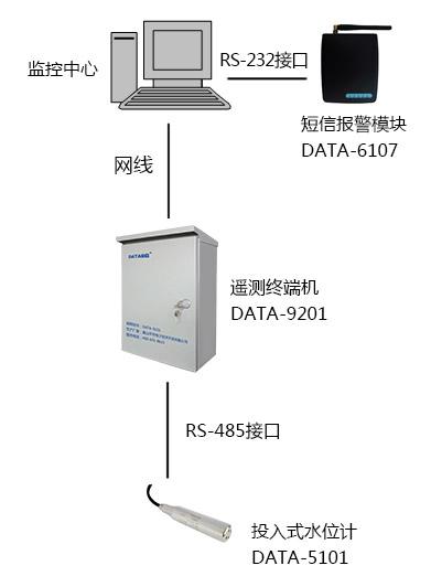 隧道地下水动态监测系统|地下水环境监测|隧道地下水水位监测|地下水监测生产厂家|地下水监控方案