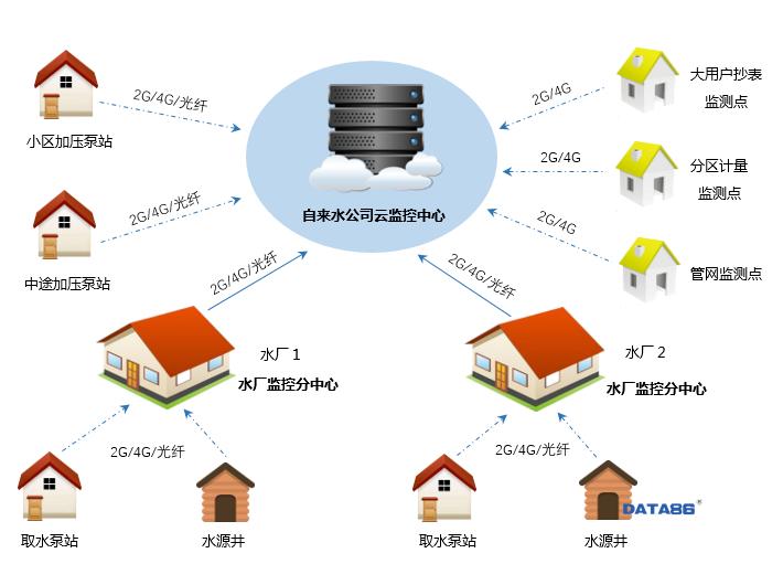智慧供水|智慧水务|自来水远程监控系统|供水调度系统|自来水调度系统|供水调度监控系统|供水调度信息化|供水调度信息管理系统|自来水公司生产调度系统