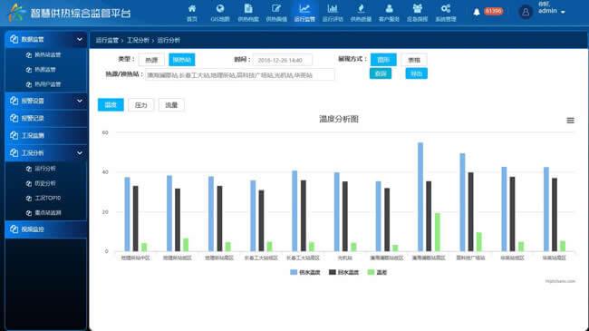 热网监控系统|换热站热网监控厂家|智慧热力|集中供热监控系统方案|热网监控实时监测温度压力流量
