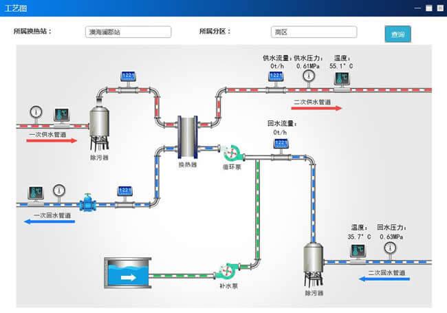 换热站远程监测系统|换热站热网监控|换热站运行状态监测|城市热网换热站集中监控方案|换热站在线智能监控系统