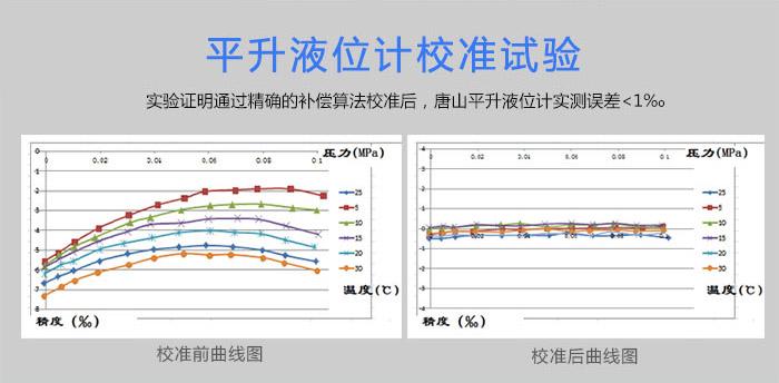 平升液位计校准试验,实验证明通过精确的补偿算法校准后,唐山平升液位计实测误差<1‰。