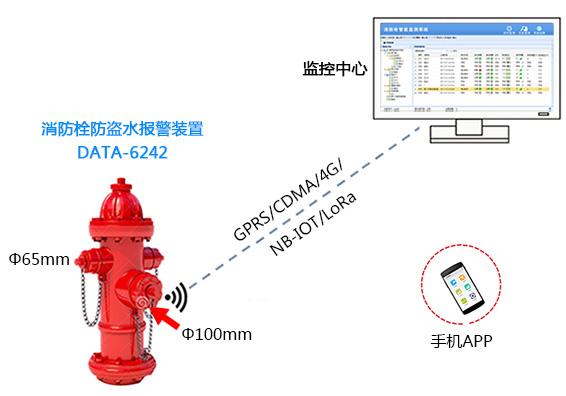 带计量功能的消防栓在线监控系统拓扑图