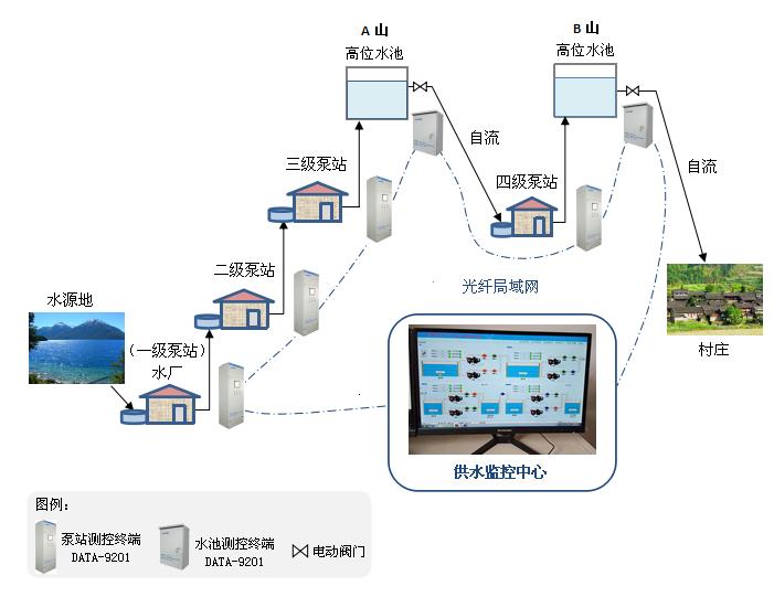 加压泵站远程监控系统
