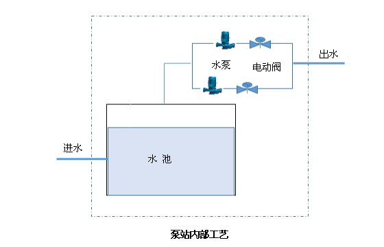 泵站自动化 泵站计算机监控系统 泵房无人值守 泵站运行控制 泵站综合管理 供水泵站远程监测