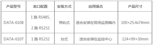 两款型号的GPRS DTU区别对照表